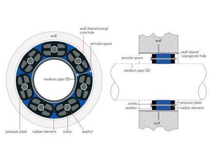 Pressio modulaire muurdoorvoer